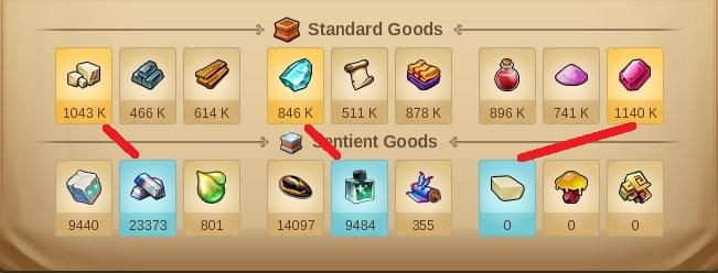 Standard and Sentient Goods.jpg